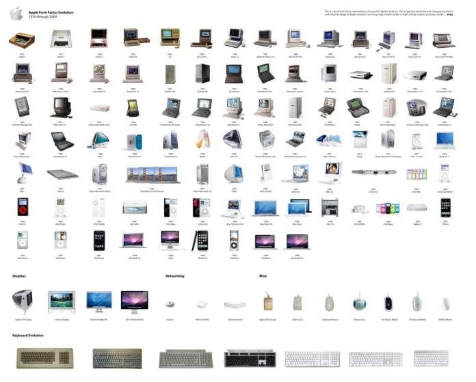 30 Years of Apple Evolution