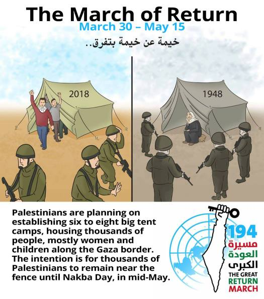 Acties in Palestina: The March of Return مسيرة العودة الكبرى A peaceful march of millions of Palestinians that will be launched from Gaza, the West Bank, Jerusalem, Jordan, Lebanon, Syria and Egypt. Begins on Land Day, March 30 until May 15.