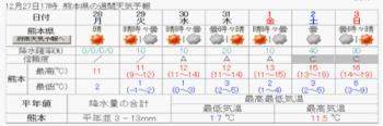 週間天気熊本