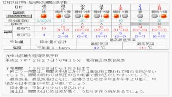 週間天気福岡