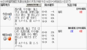 1月19日福岡天気