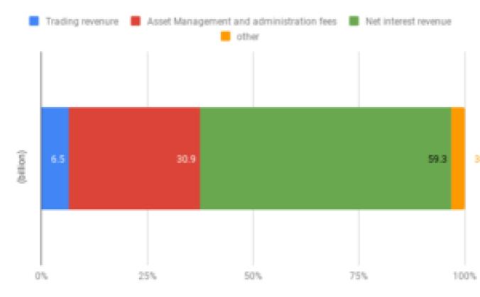 チャールズシュワブ社の2018年末収益構造を表した図