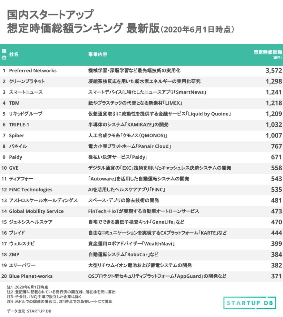 国内スタートアップ企業想定時価総額ランキング図2020/6