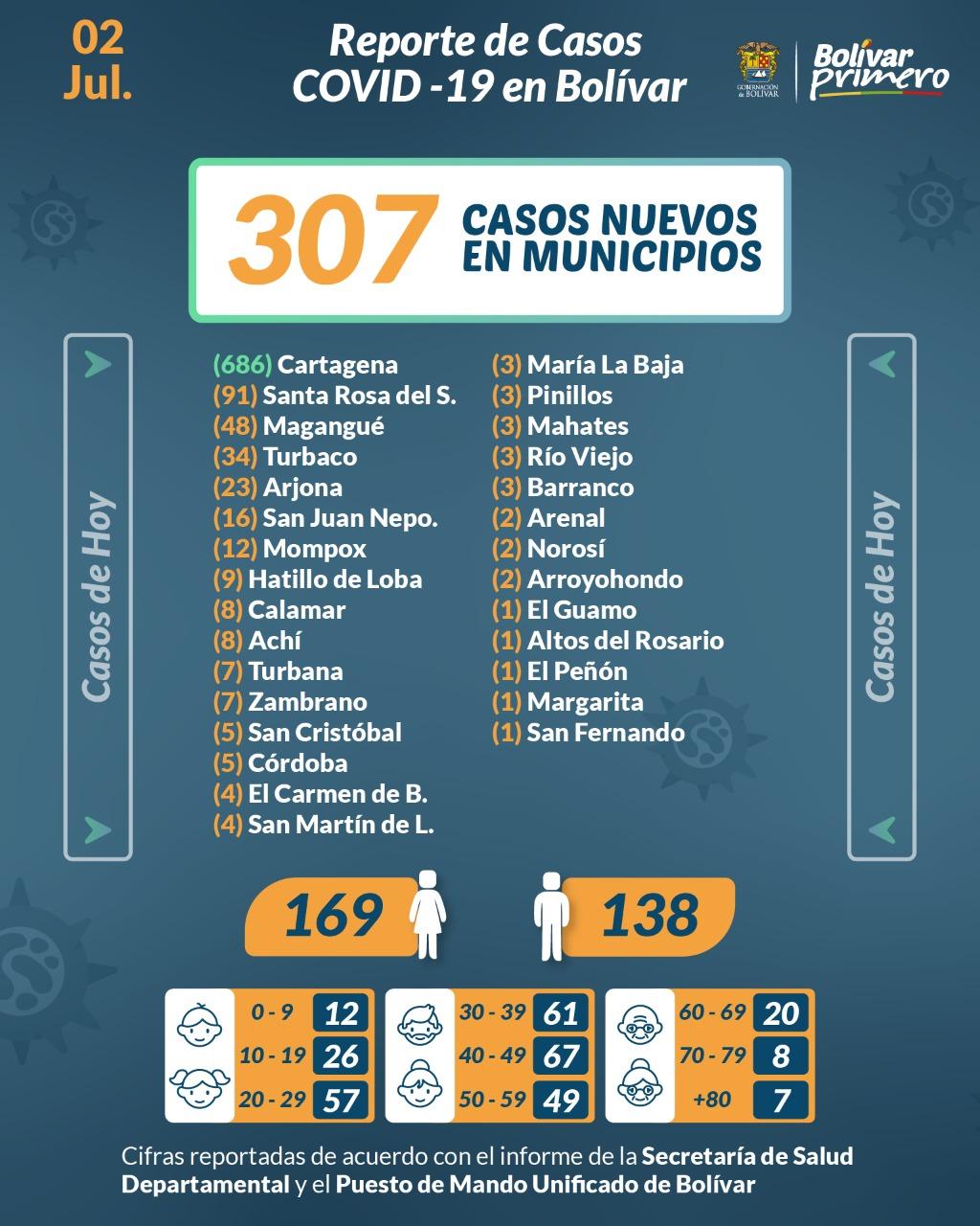 #Covid-19 | 135.664 contagios en Bolívar. - Noticias de Colombia
