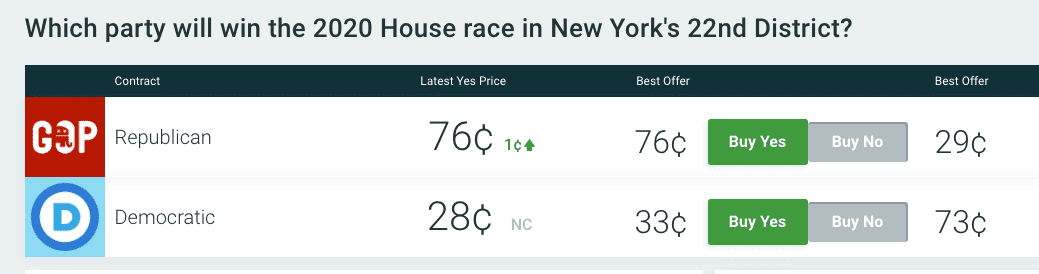 Republican Claudia Tenney leads NY-22 Dem Incumbent by 106 votes with all votes in