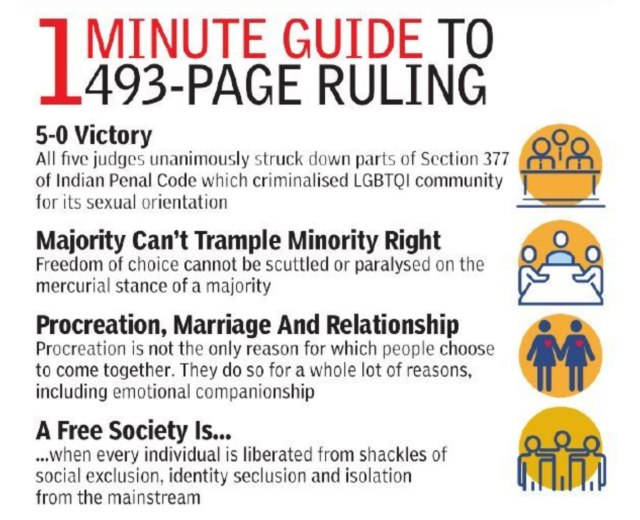 The Times of India published this brief summary of the Supreme Court's ruling that overturned the ban on gay sex.