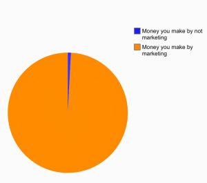 Marketing Pie Chart Image