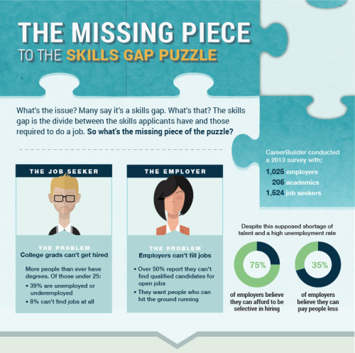 The Missing Piece to the Skills Gap Puzzle SkilledUp takes an in-depth look at how today's skills gap impacts millennials. Specifically in finding jobs in their field of study and also how this gap affects employers finding qualified candidates for...