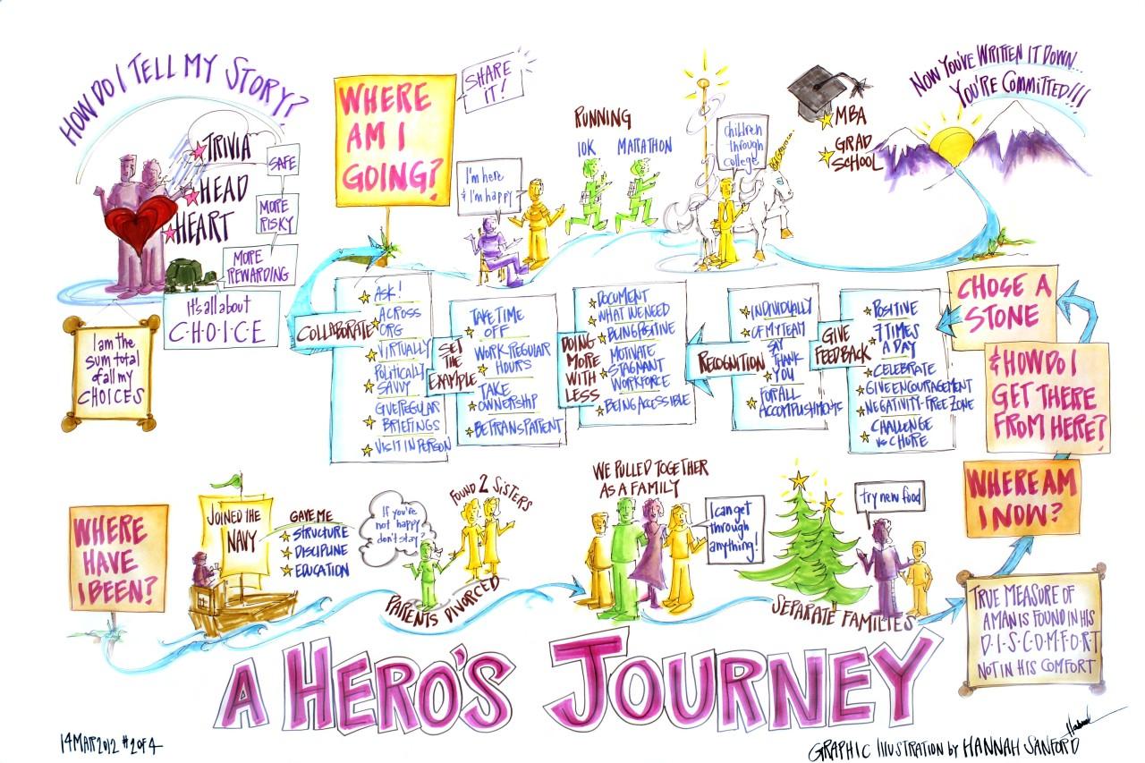 Writeifyoudare The Hero S Journey Or Monomyth