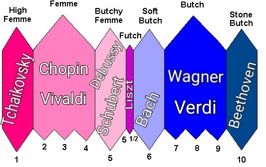 Here Are 15 Futch Scale Memes Only Queer Women Will Understand