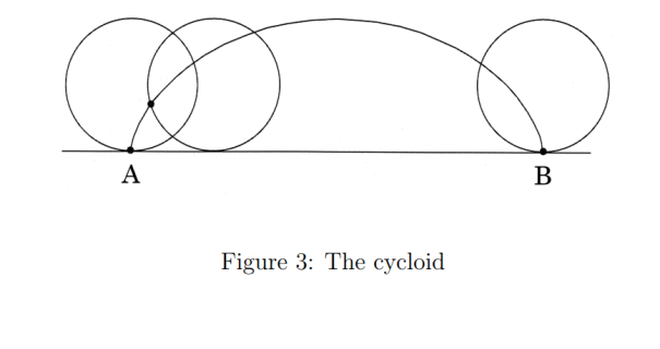 Brachistochrone Problem Cycloid Gif Source Is Vsauce