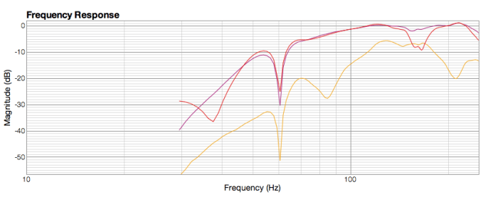 Meting 20130709_Frequency response 03_01