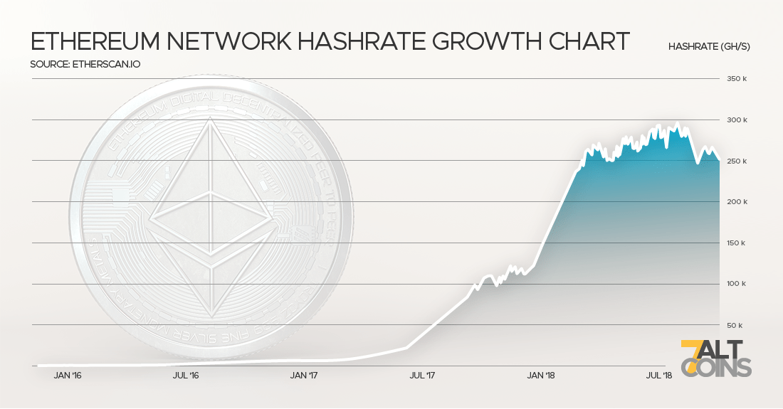 7ac - Graph of Ethereum hashing rate