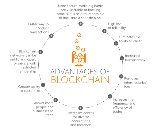 Advantages of blockchain