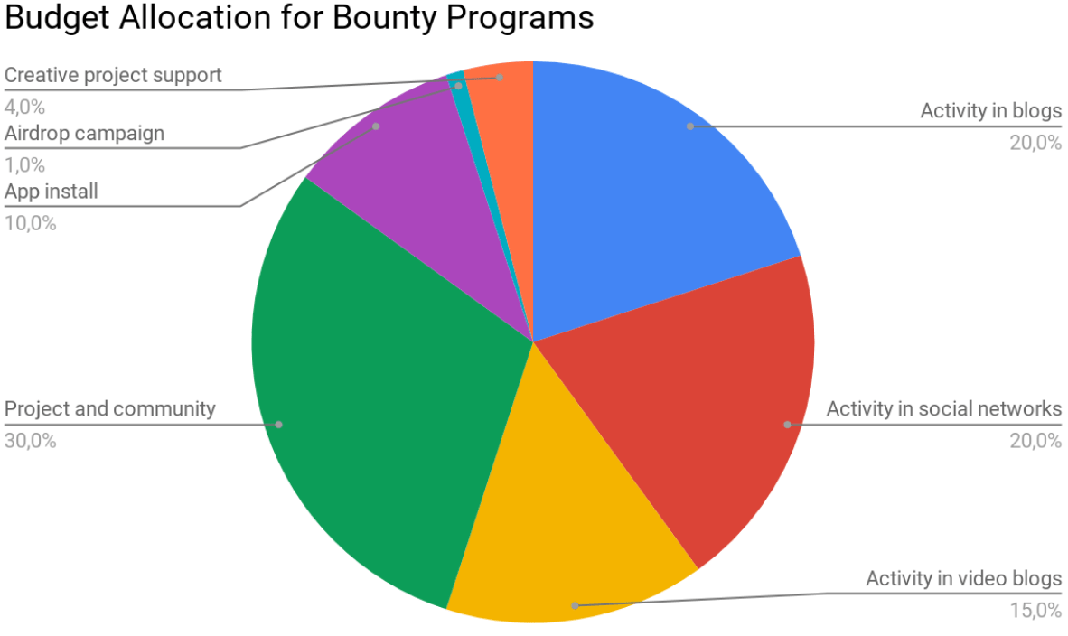 Budget Allocation for Bounty Programs