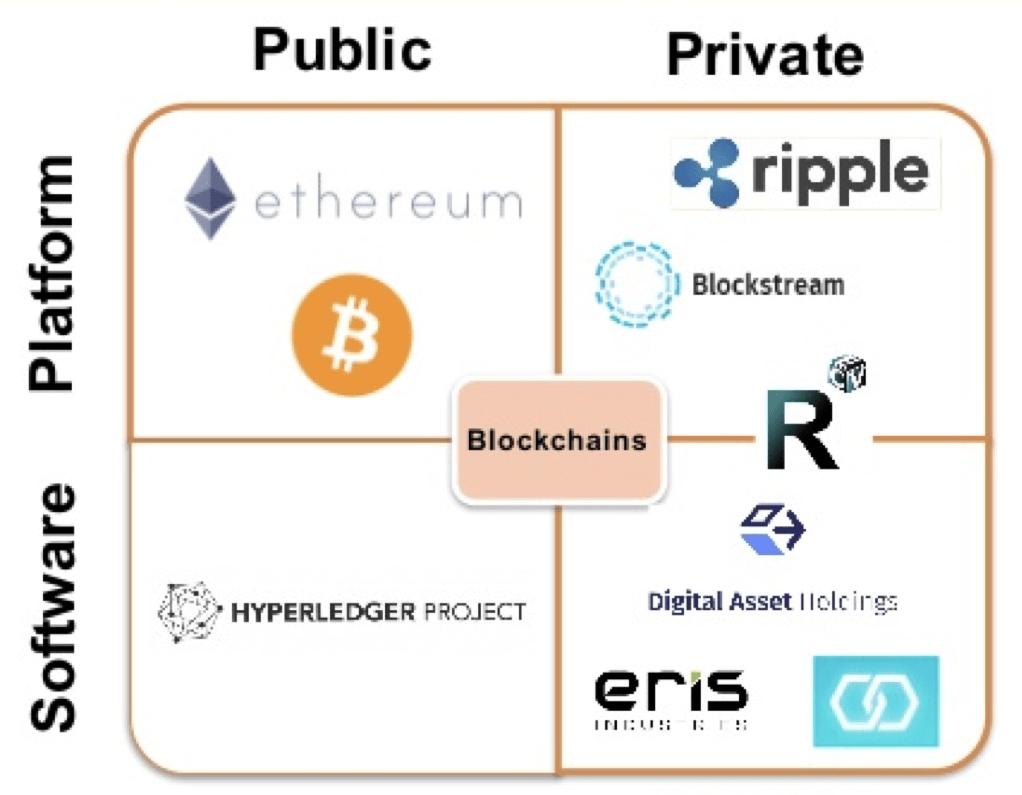Permission types blockchain development 7altcoins.com