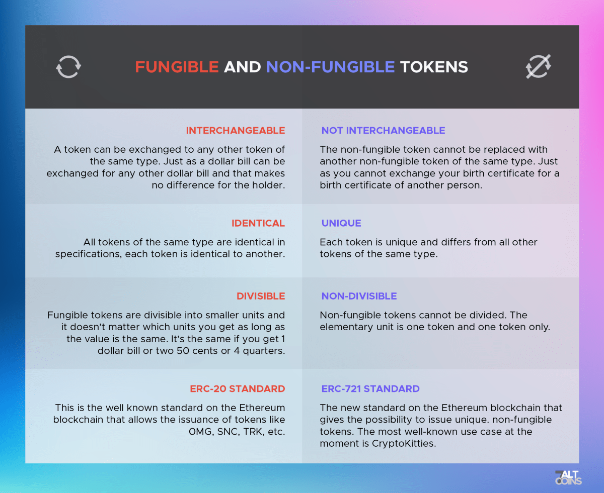 Difference between fungible tokens and non-fungible tokens for proof of utility