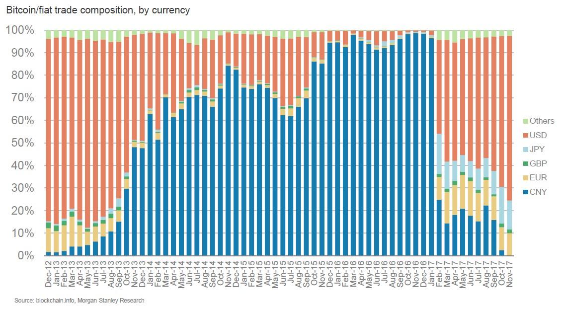 Bitcoin fiat trade composition