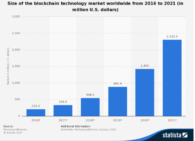 show the growing popularity of Blockchain technology in the financial world.
