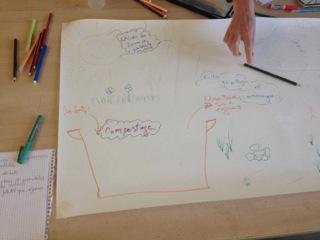 Plan Permaculture 7 animés