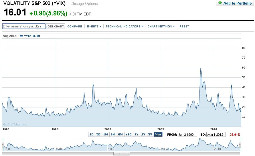 Volatilty S&P 500 VIX