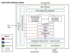 Embedded Software – 7 Deadly Synths