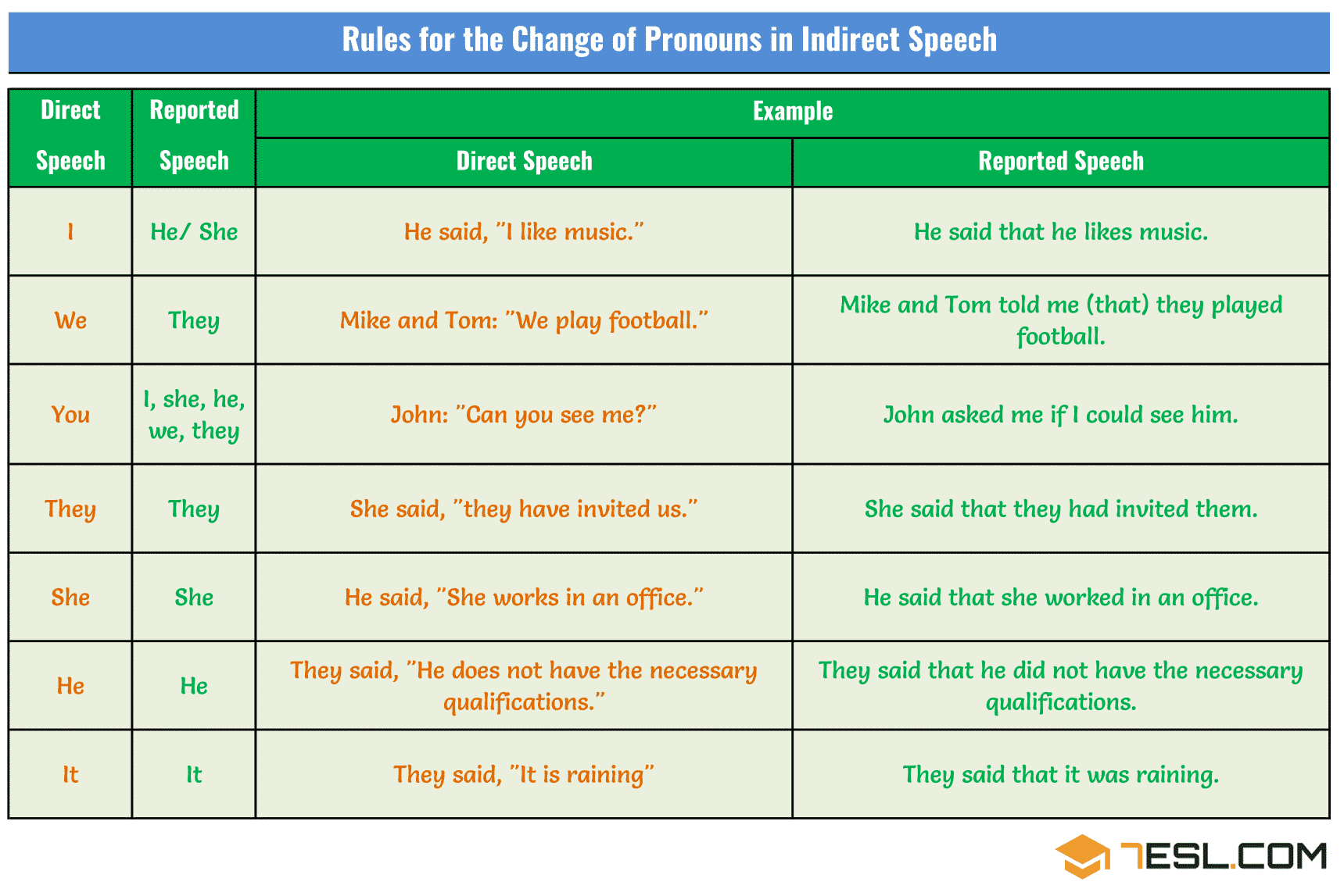 Changes Of Pronouns In Reported Speech Rules Amp Examples