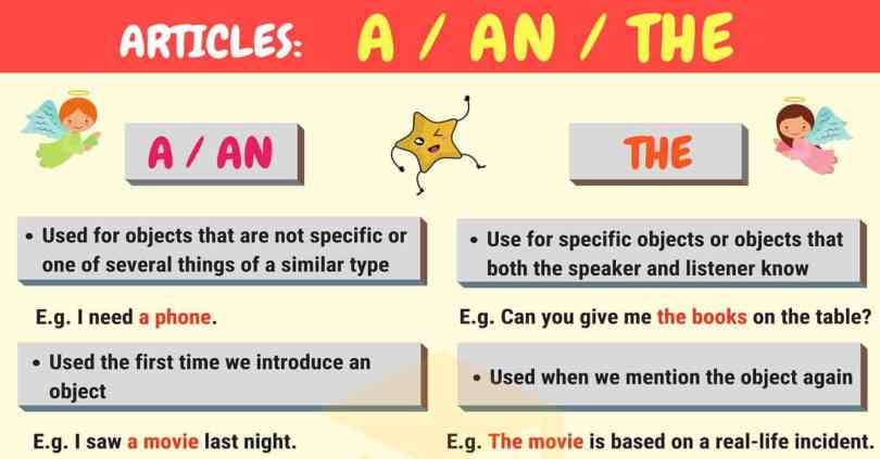 Articles In Grammar: Useful Rules, List & Examples - 7 E S L