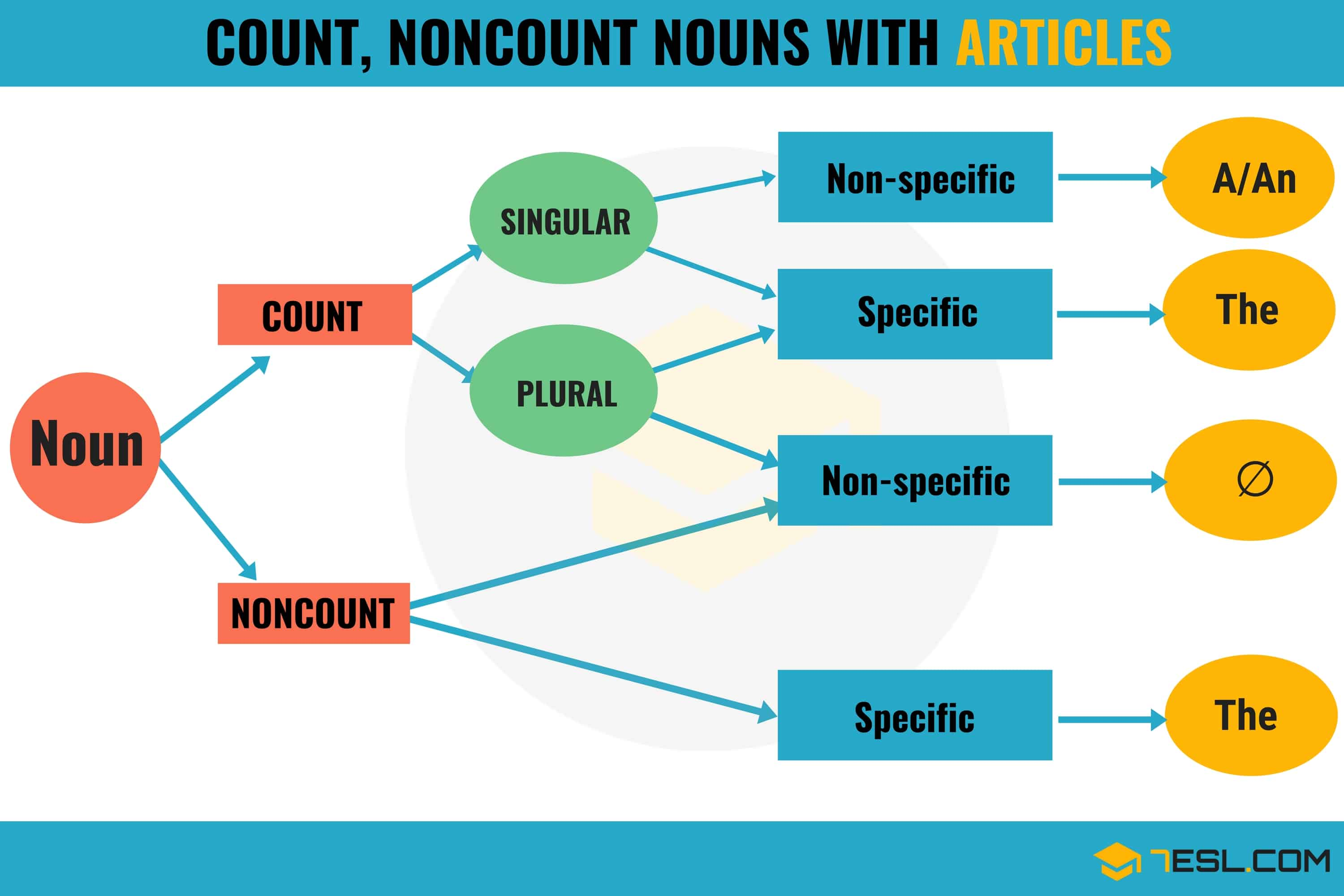 Articles With Countable And Uncountable Nouns