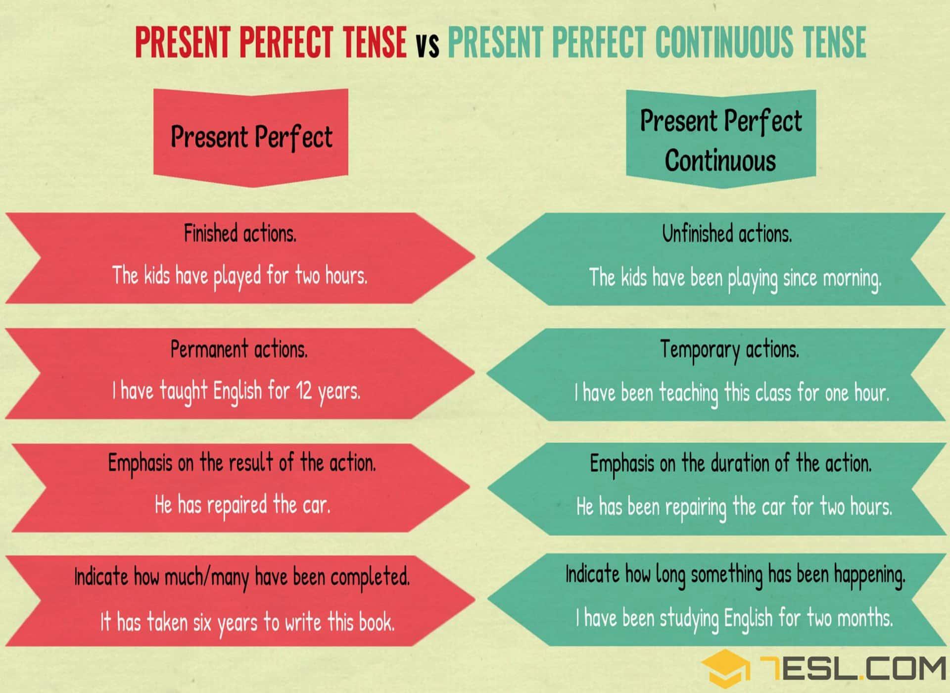Present Perfect Tense Vs Present Perfect Continuous Tense
