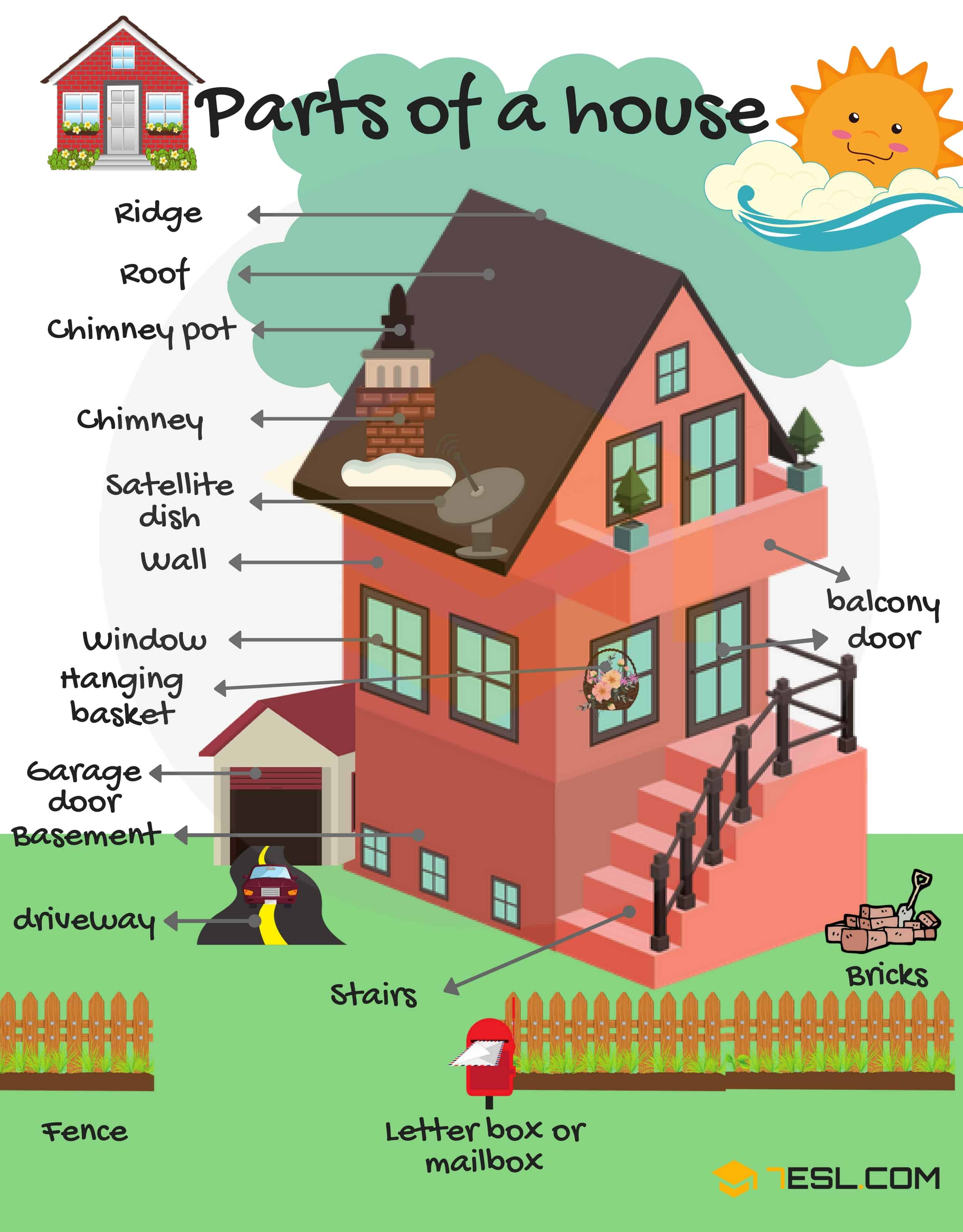 Parts Of The House And Furniture Vocabulary