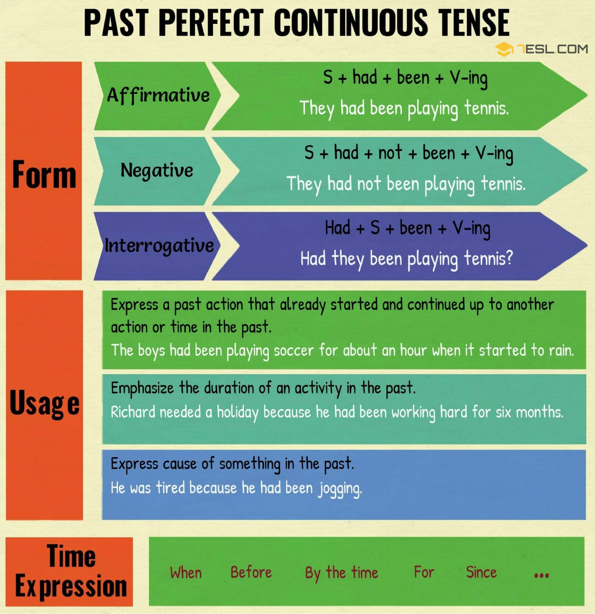 Past Perfect Continuous Tense Definition Rules And