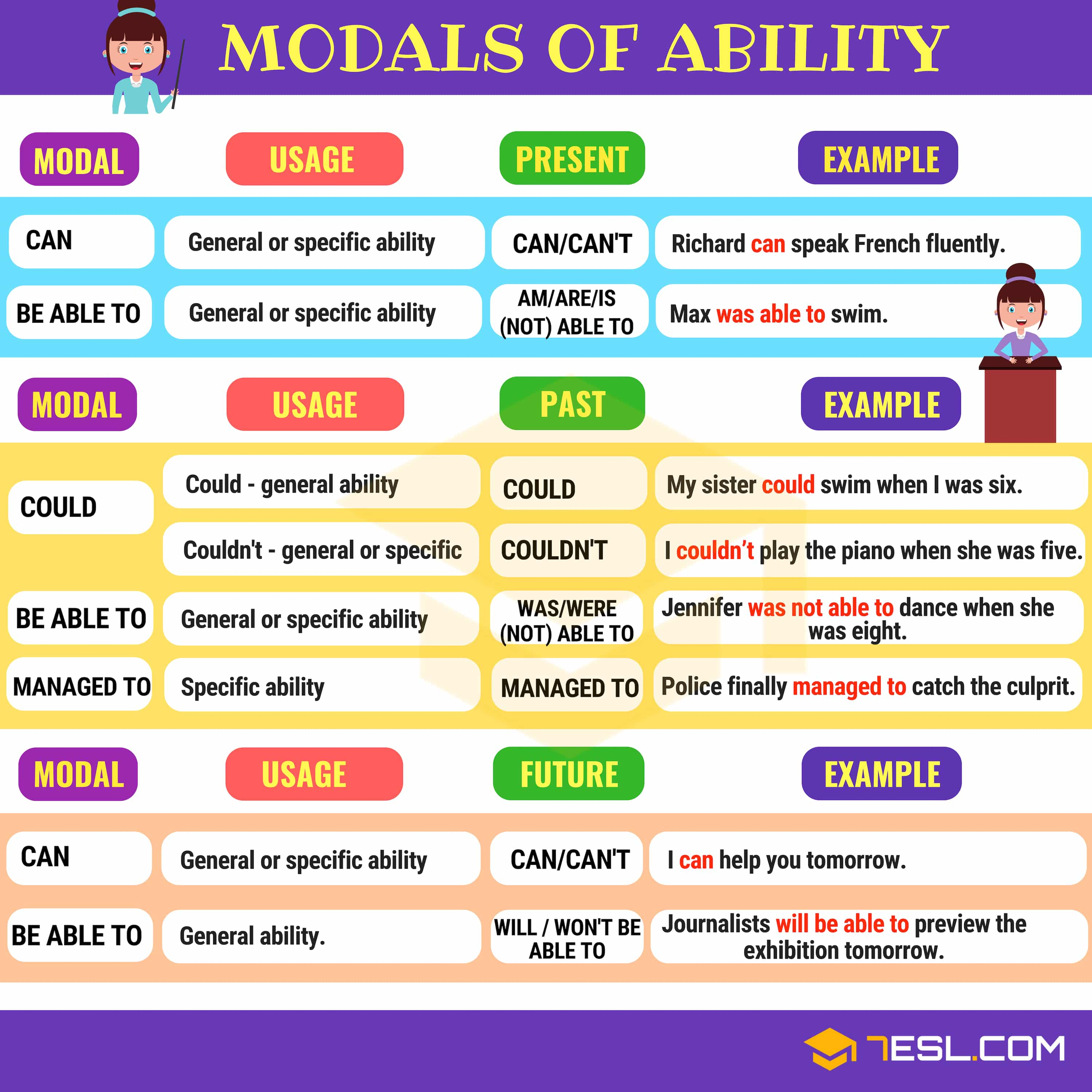 Modals Of Ability Modal Verbs To Express Ability