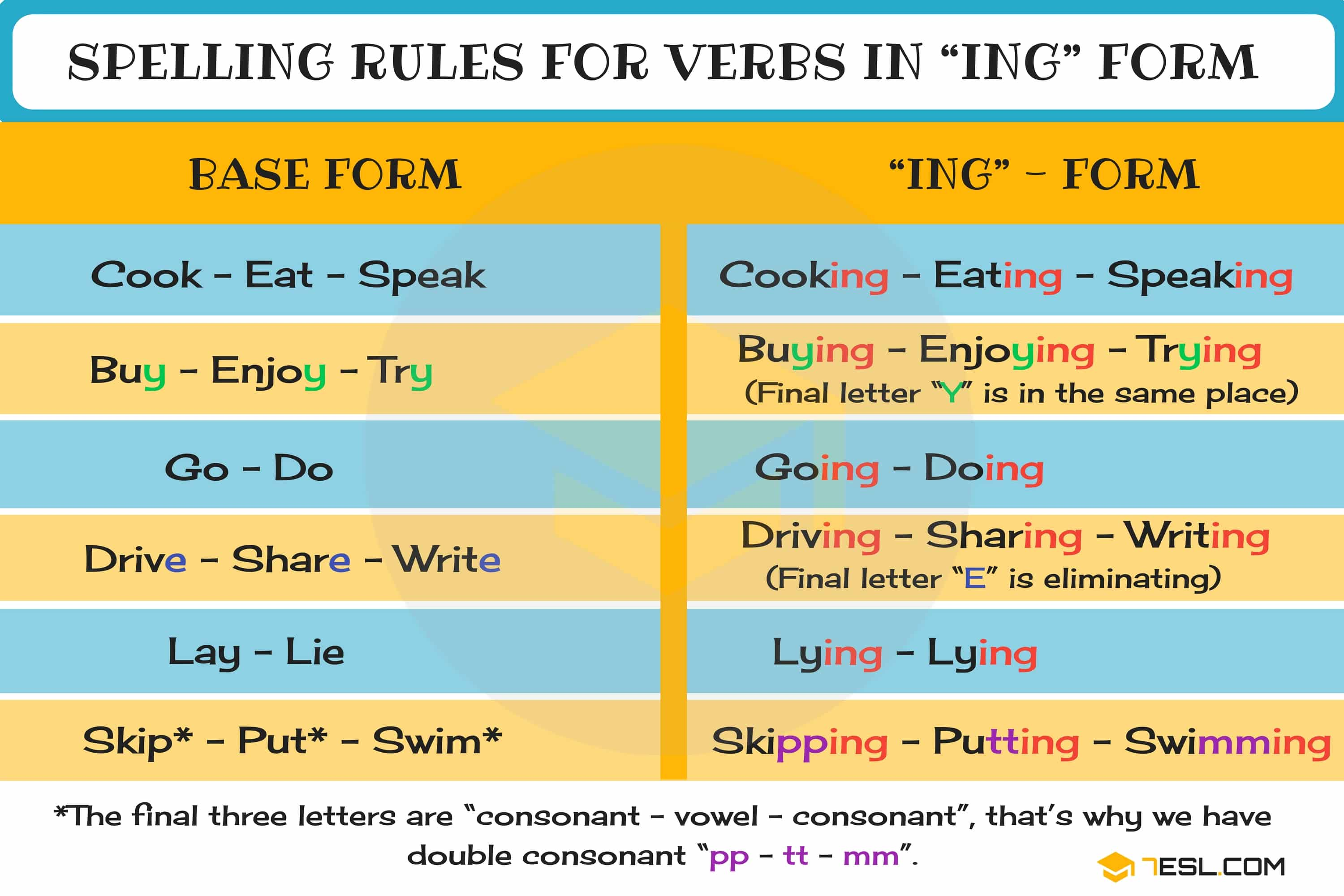 Present Continuous Spelling Rules Useful Ing Rules