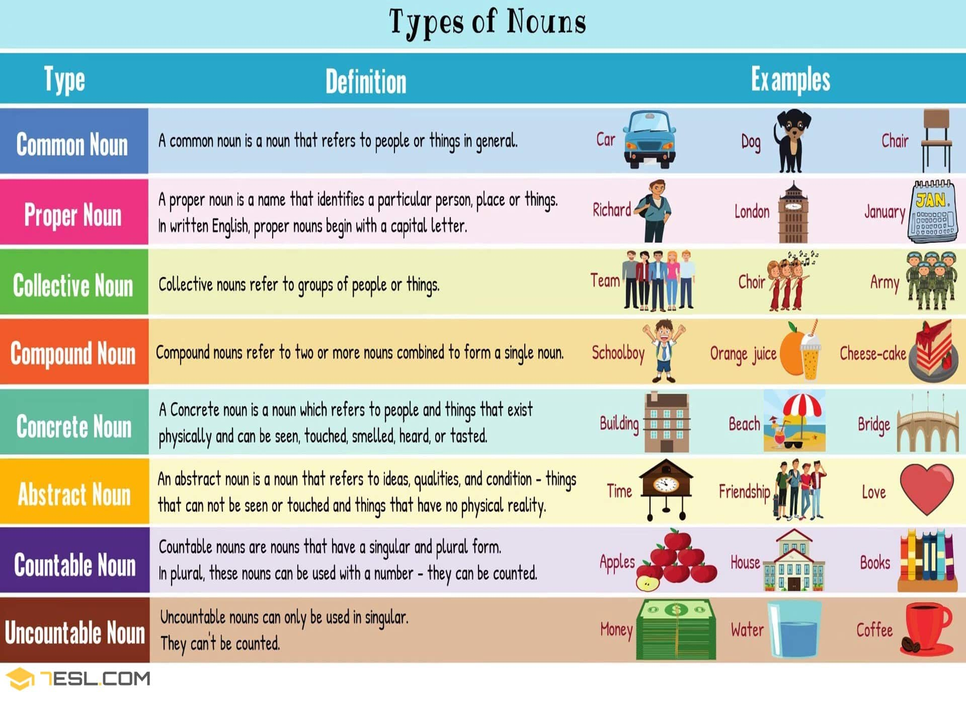 English Nouns Definition And Types Of Nouns