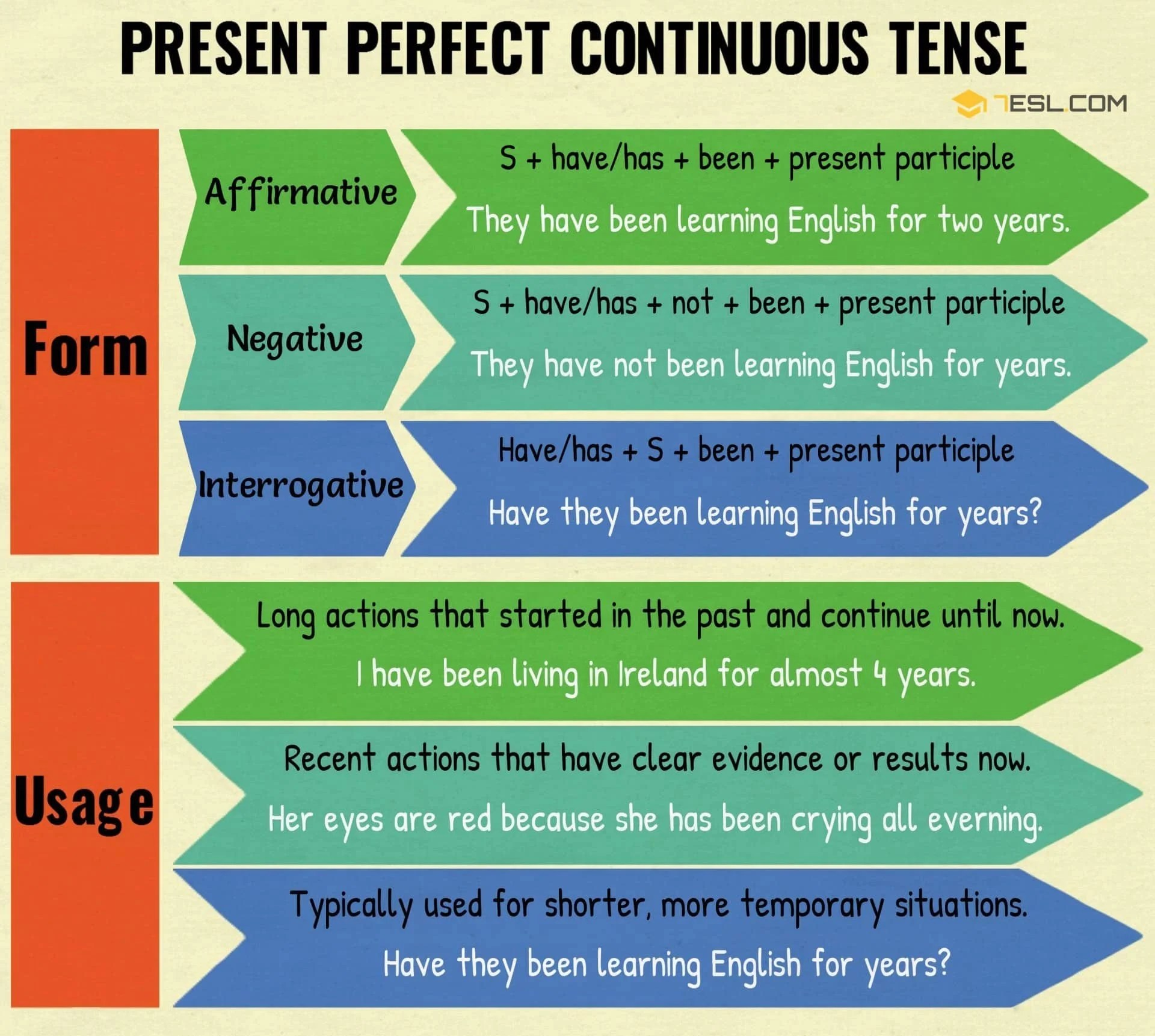 Present Perfect Continuous Tense Rules And Examples