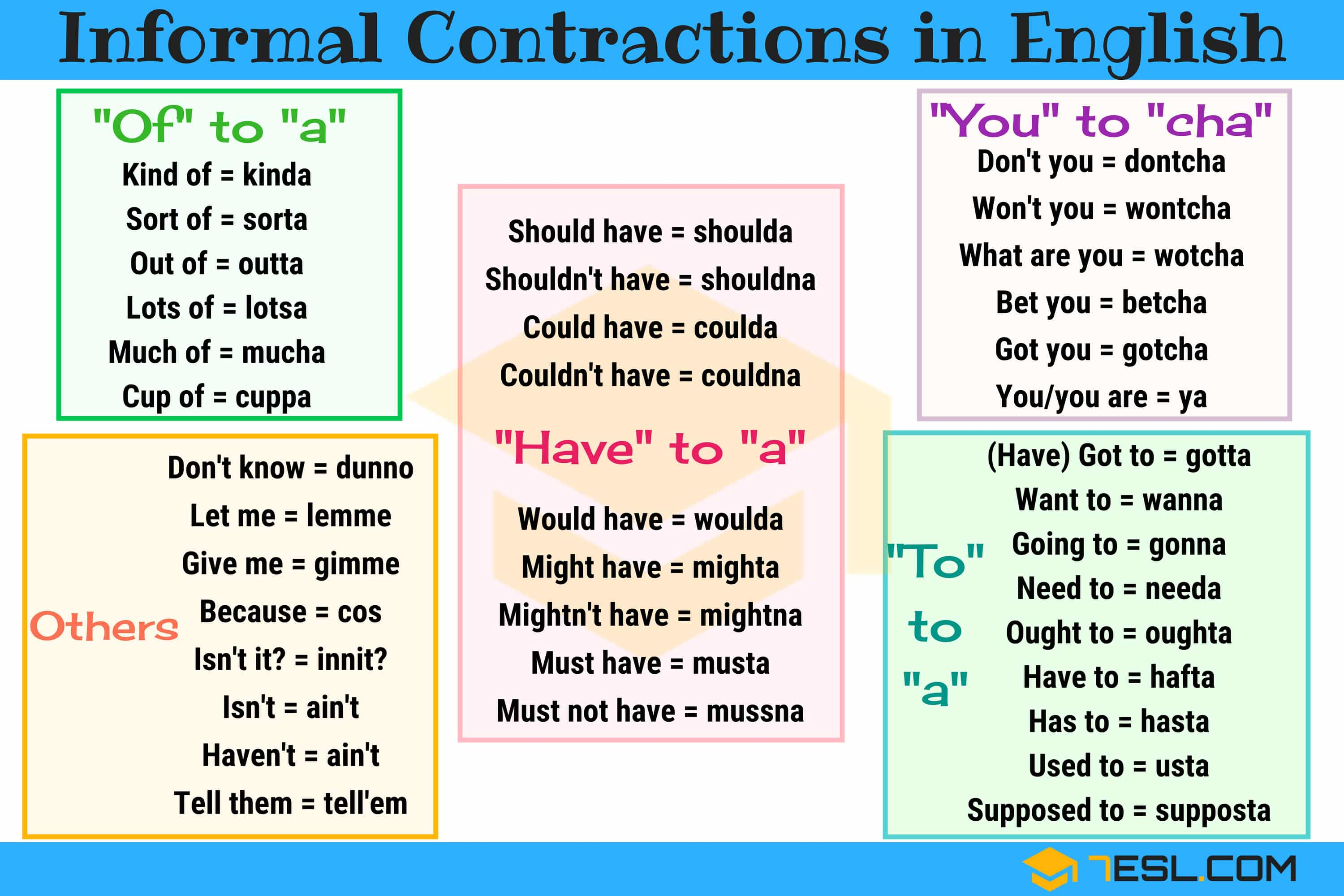 Informal Contractions List In English With Examples