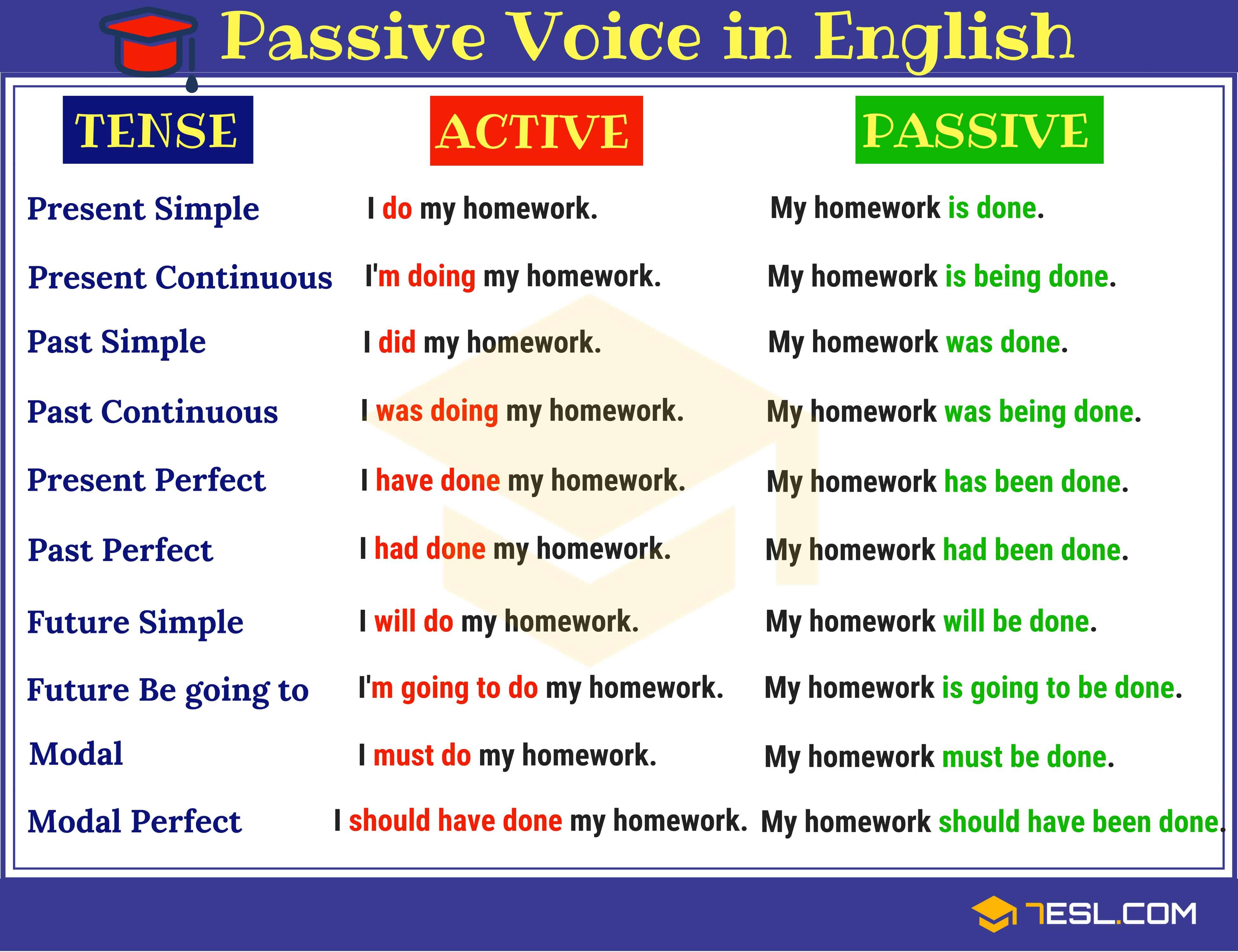 Passive Forms