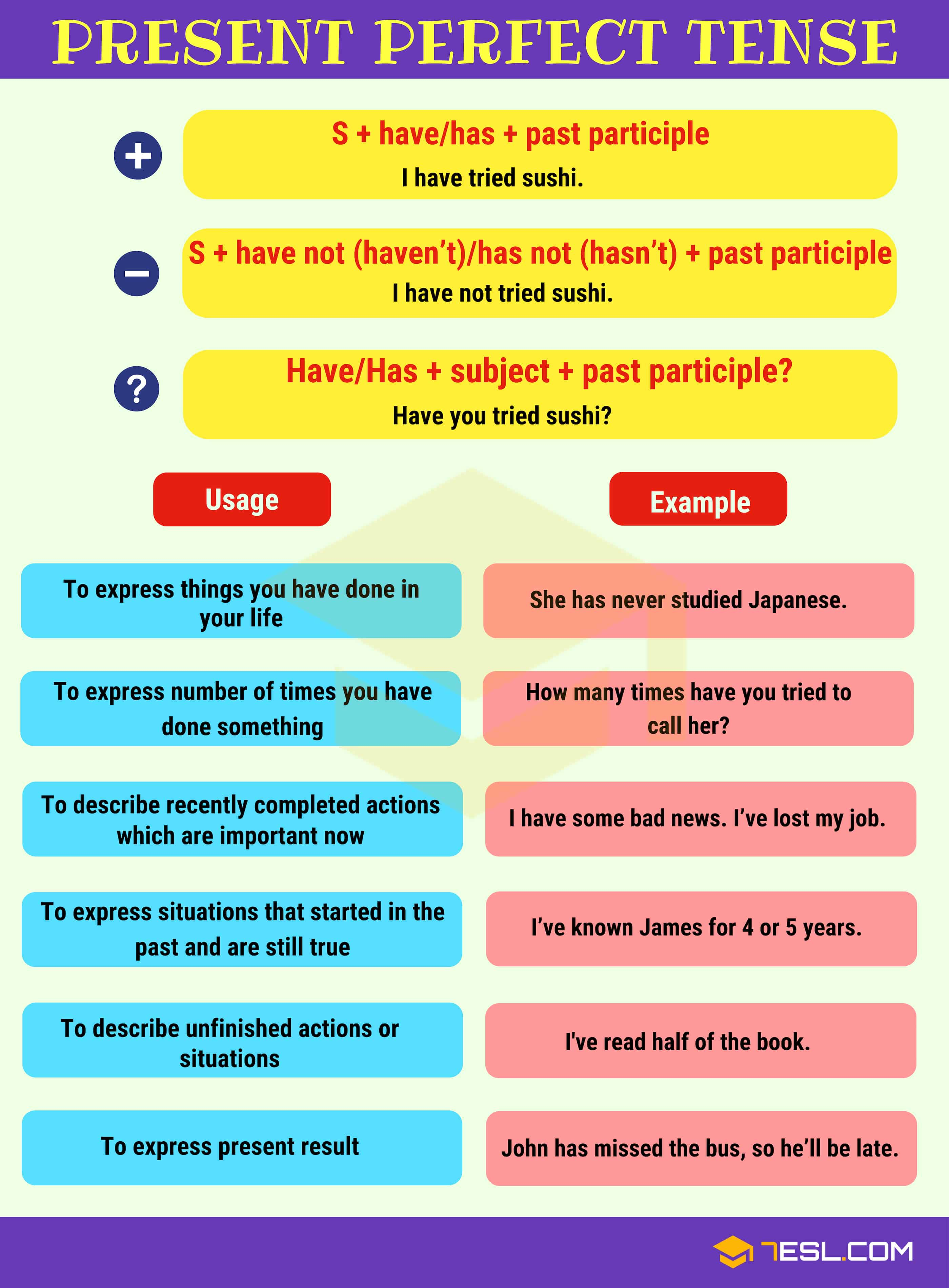 Present Perfect Tense Definition Rules And Useful
