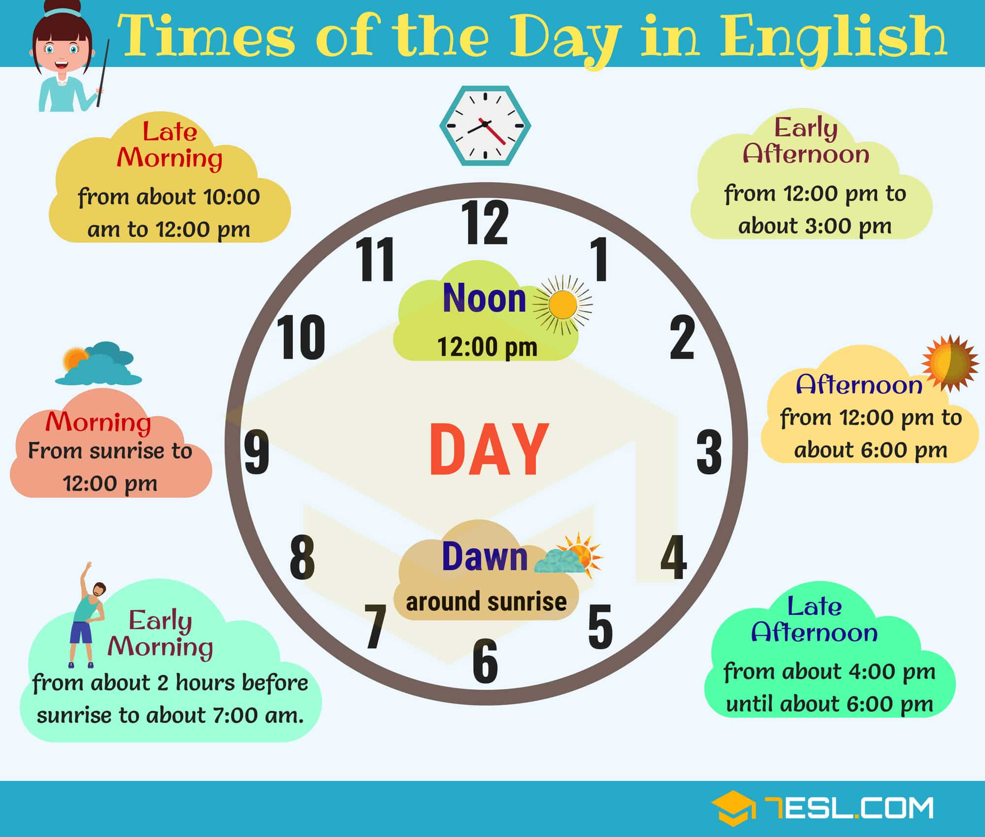 Different Times Of The Day Parts Of The Day In English