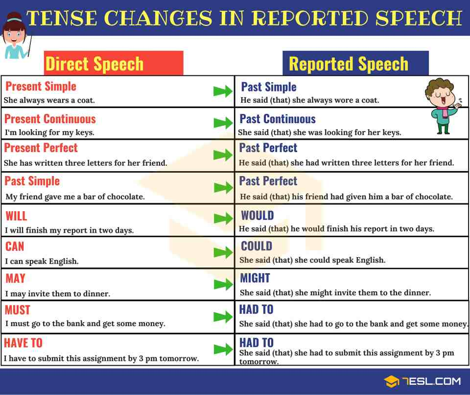 Tense Changes in Reported Speech