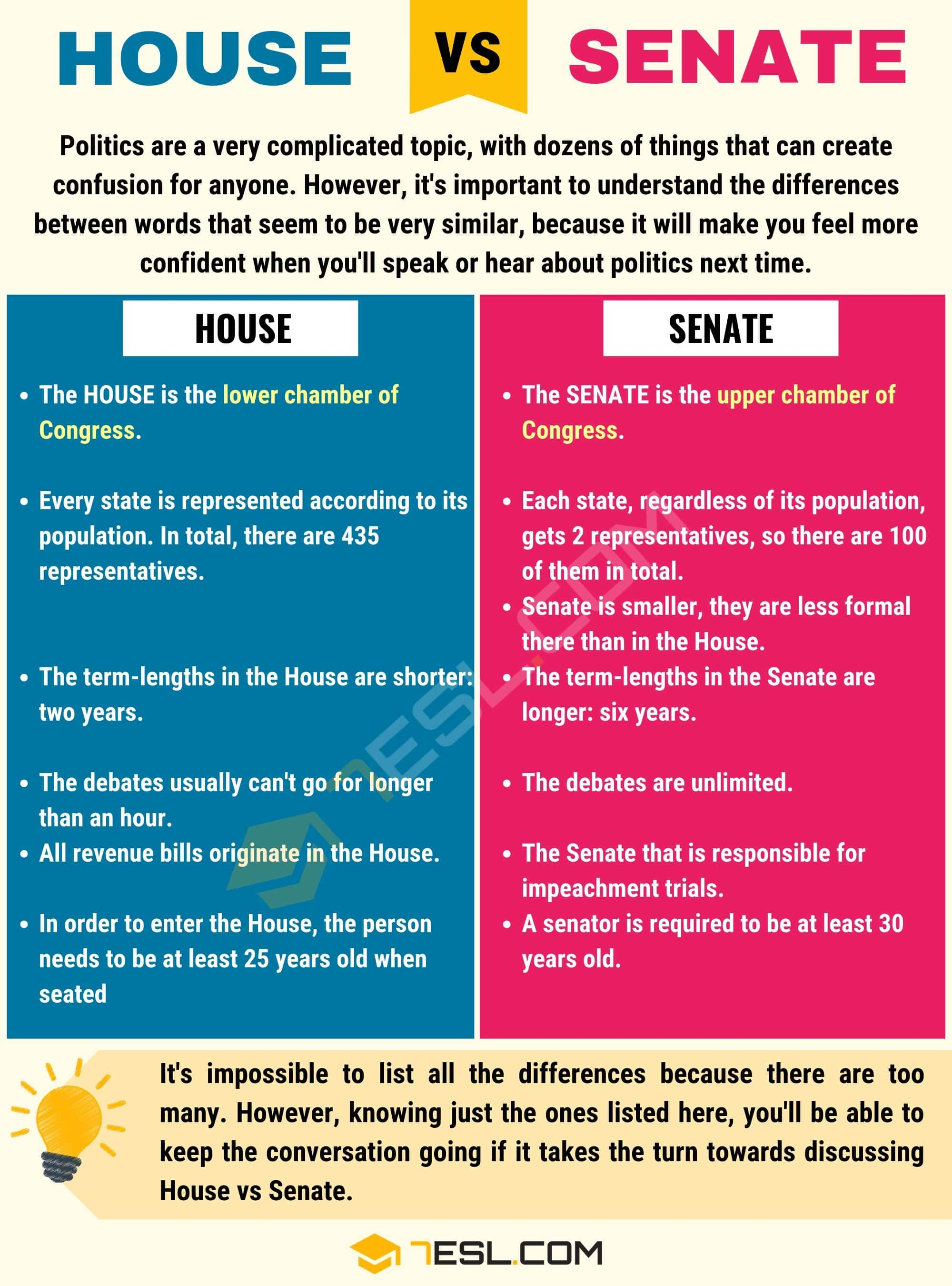 House Vs Senate Differences Between House And Senate In