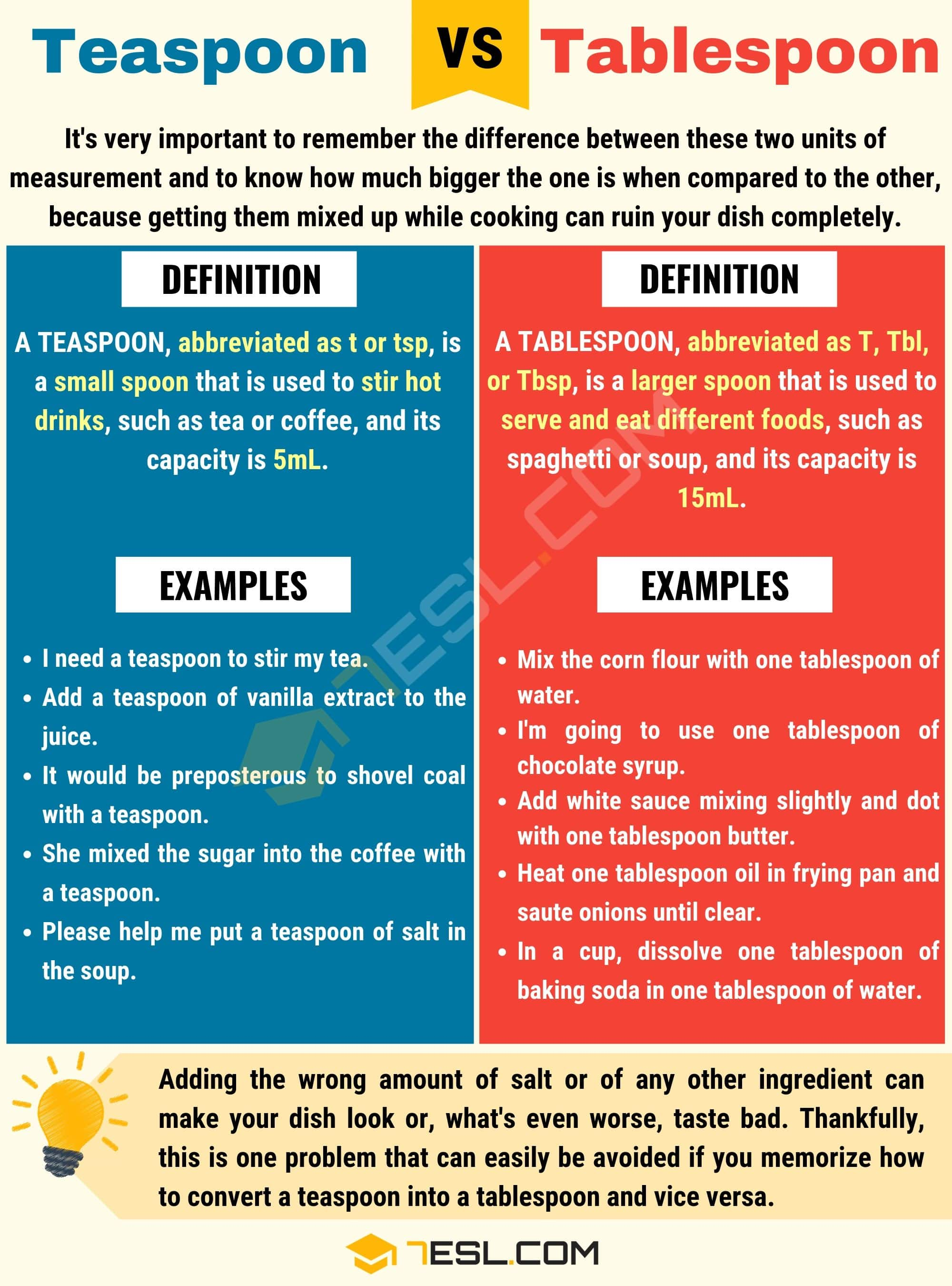 Tablespoon Abbreviation Cooking