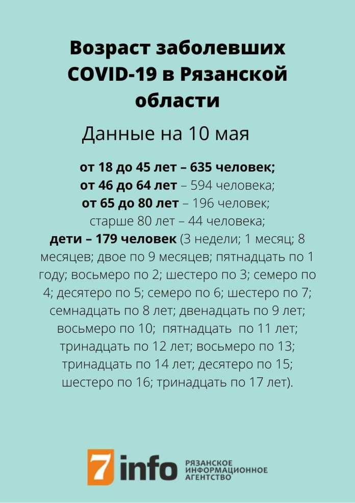 Назван возраст рязанцев, заразившихся коронавирусом