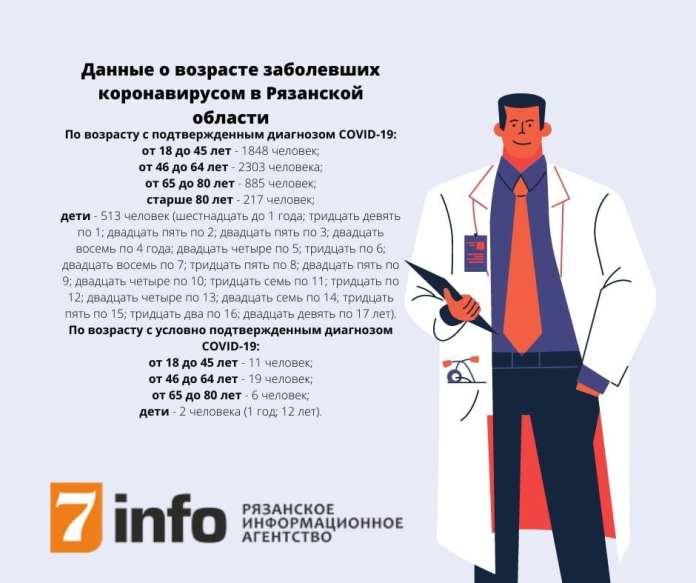 В Рязанской области заразились коронавирусом 513 детей