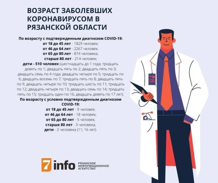 Обновлена информация о возрасте заболевших коронавирусом рязанцев