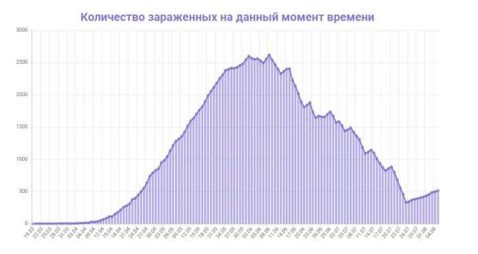 Выросло число жертв коронавируса в Рязанской области