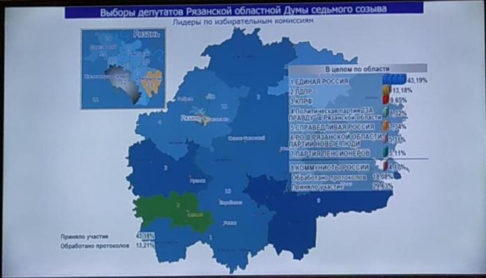«Единая Россия» лидирует на выборах в Рязанскую облдуму