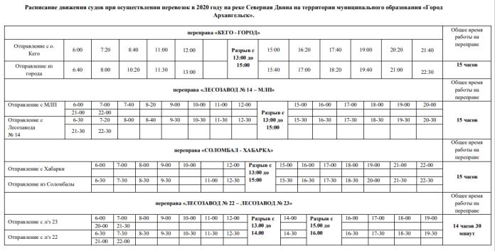 В Архангельске с 26 ноября начнут работать буксиры вместо теплоходов