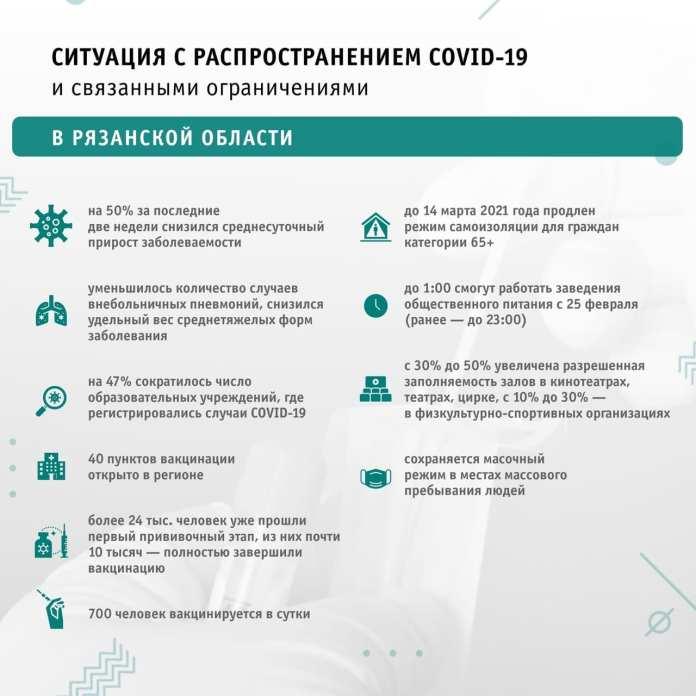 Любимов прокомментировал смягчение коронавирусных ограничений в Рязанской области